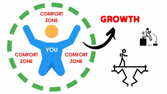 COMFORT ZONE AND GROWTH DIAGRAM