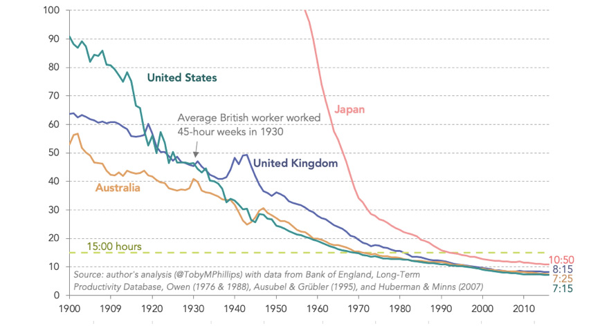 Weekly hours of work required, per worker, to match output of average British worker in 1930.