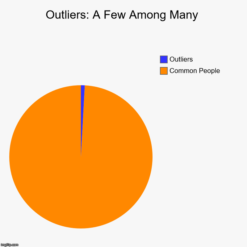 outliers pie chart