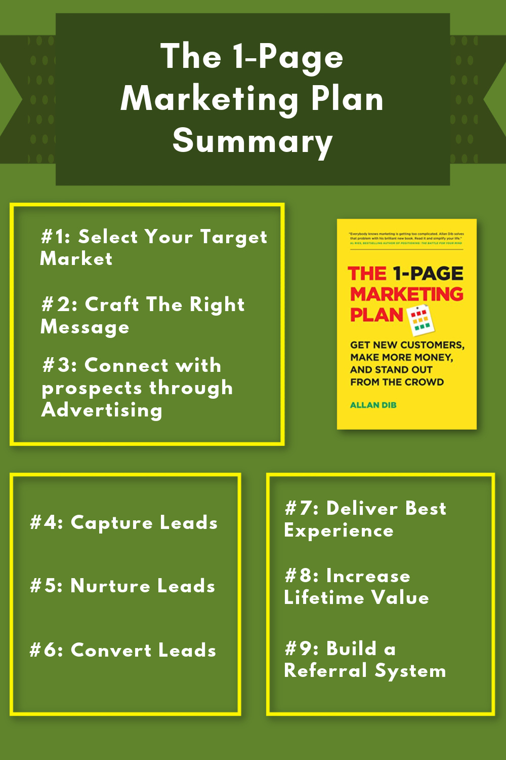 The 1-Page Marketing Plan Summary Infographic