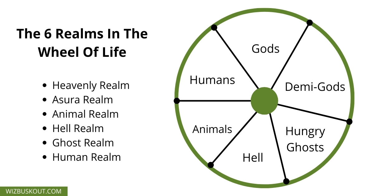 The 6 Realms In The Wheel Of Life