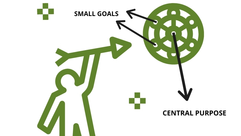 a man shooting for a central purpose along with small goals