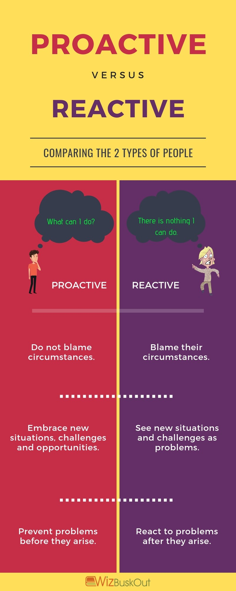 proactive people vs reactive people