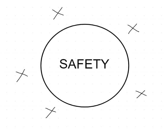 the circle of safety