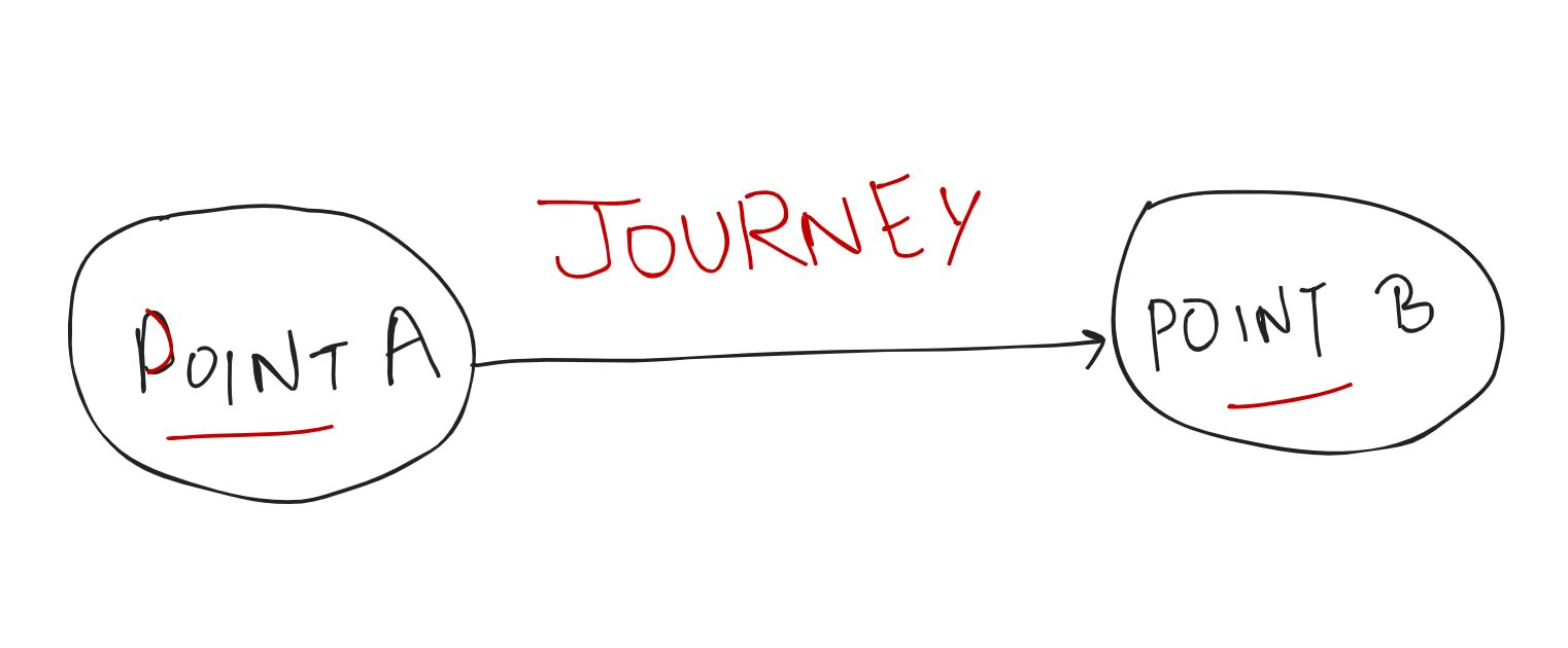 the journey from point a to point b