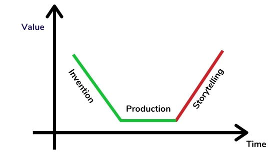 the new curve of making stuff