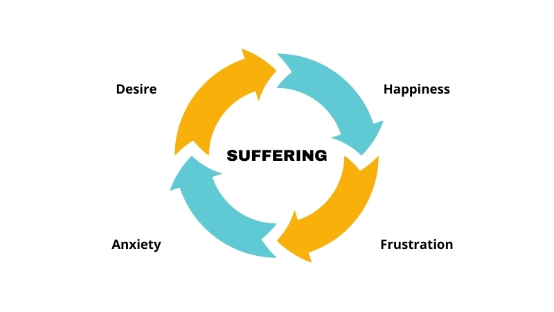 the vicious cycle of suffering